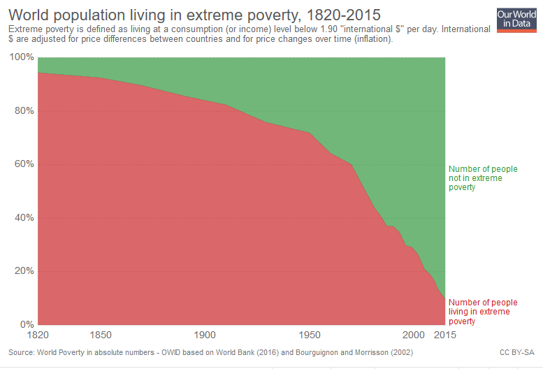 world poverty 1820-2015.png